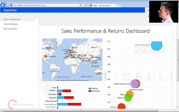 SharePoint 2013 dashboard, showing a map, bubble chart, and a small multiples bar chart