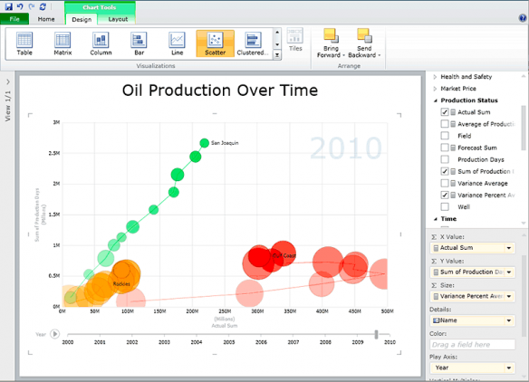 Power View (RC0) Screenshot Showing Animated Bubble Chart aka Scatter Plot