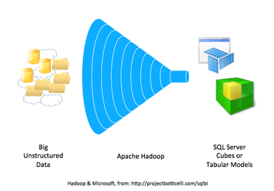Big Data, Apache Hadoop, and Microsoft