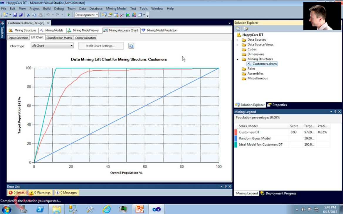 Data Mining Model Building, Testing, and Predicting  Microsoft SQL Server