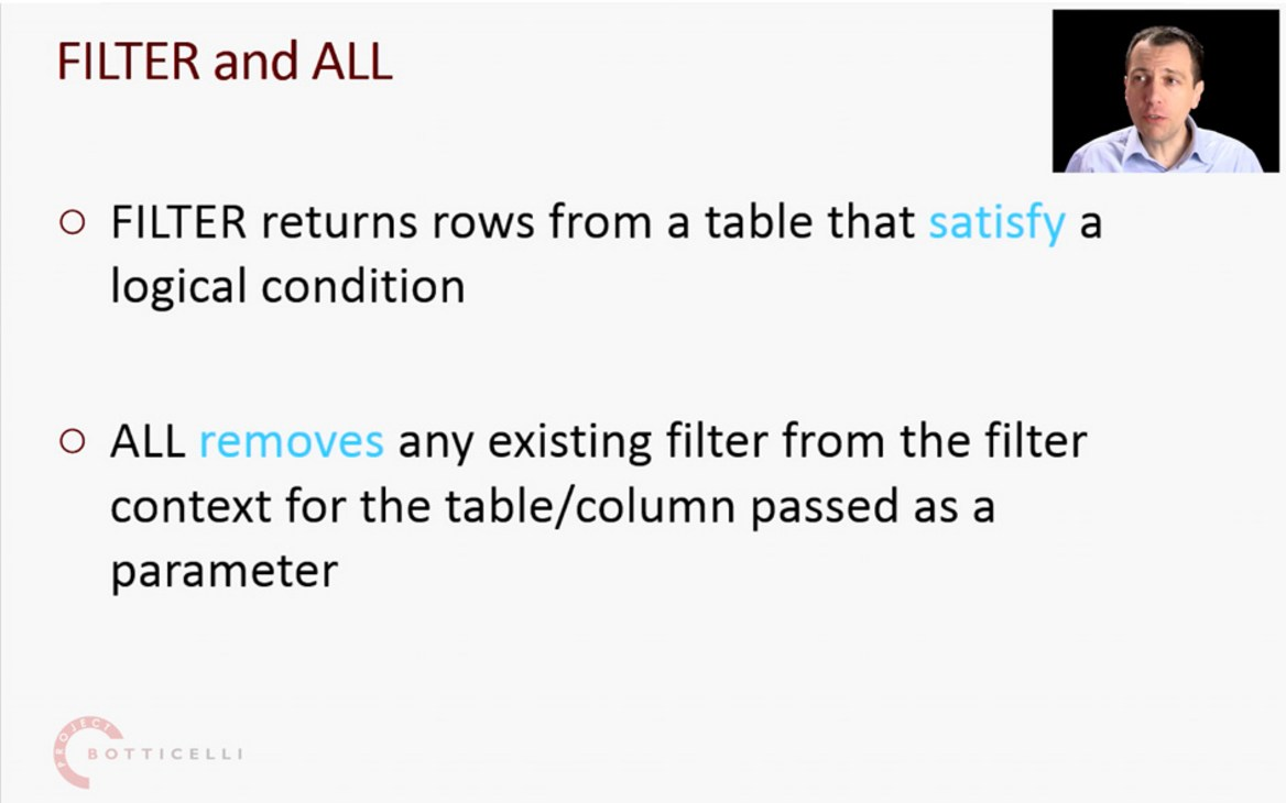 FILTER and ALL DAX Function for Context Manipulation