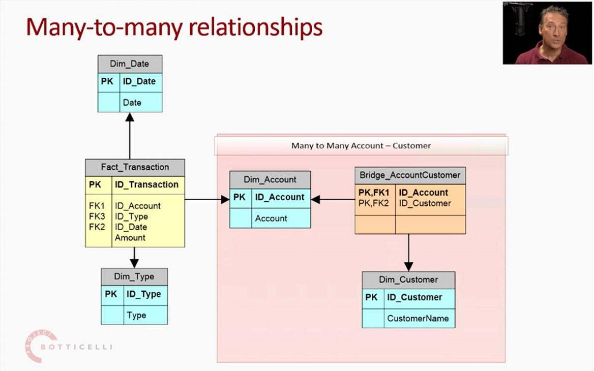 Alberto Ferrari Explains Many-to-many DAX Pattern