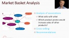Market Basket Analysis Introduced